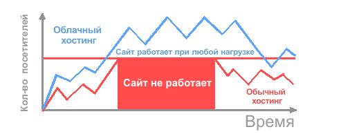 Облачный хостинг россия рейтинг shell на хостинге что это