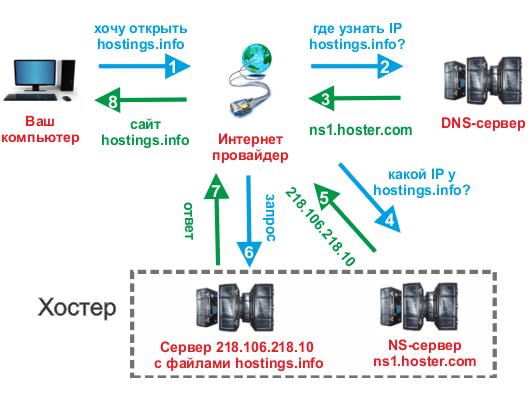 перенос домена хостинга хостинг